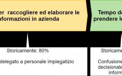 La gestione dei costi aziendali